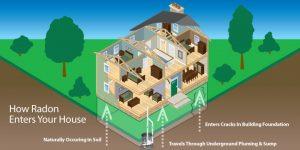 Radon testing, radon inspection